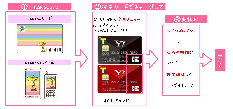 nanacoはクレジットカードチャージで税金を支払うとポイントがつくからお得という解説画像