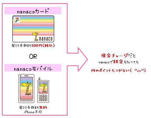 nanacoは現金チャージだと税金を支払っても何のポイントもつかないという解説画像