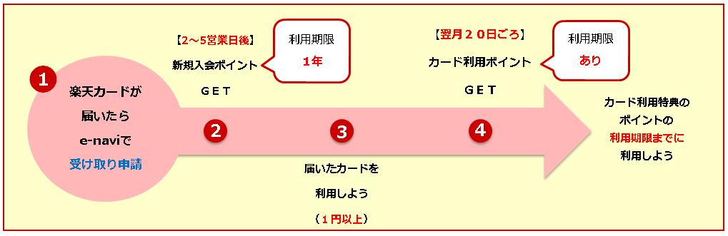 楽天カードの入会特典のポイントの期限と受け取り方法の注意点