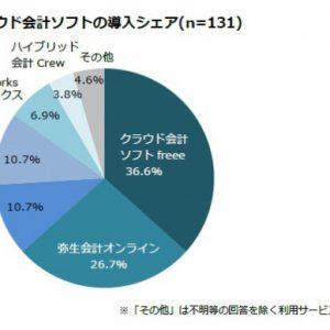 【法人】freeとMFクラウド会計徹底比較