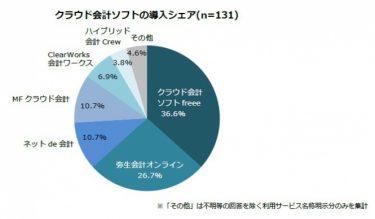 クラウド会計ソフトの導入シェア円グラフ