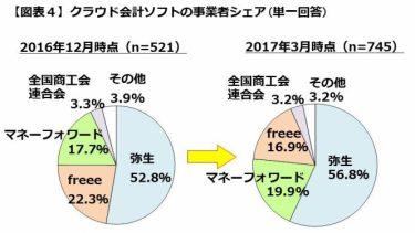 クラウド会計ソフトの事業者シェア率(円グラフ)
