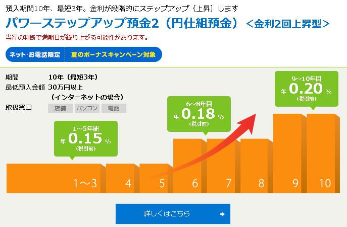 新生銀行 パワード・ワン プラス(円仕組預金)