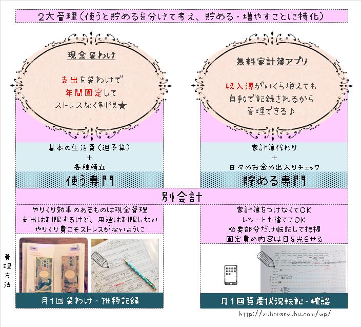 hanaの袋わけ家計管理方法概要・解説画像