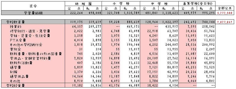 文部科学省 学校教育費