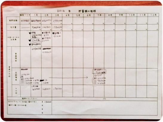2016年3月の手書き貯金簿