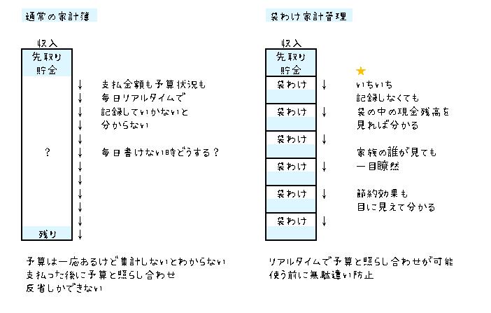普通の家計簿と袋わけの違いを説明した図