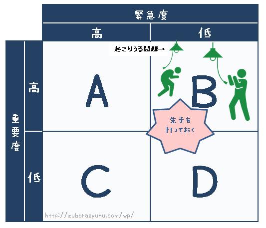 7つの習慣(緊急と重要の時間のマトリクス)と家計の解説画像