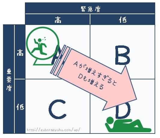 7つの習慣(緊急と重要の時間のマトリックス)と家計の解説画像