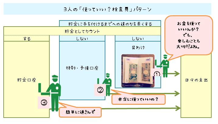 袋わけ家計簿:家計管理で3回の強力な検査員を作る方法解説画像