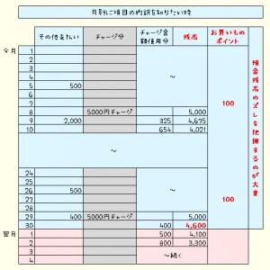 家計簿の電子マネーの付け方・管理方法!チャージ時と使った時いつ書く?【ご質問】