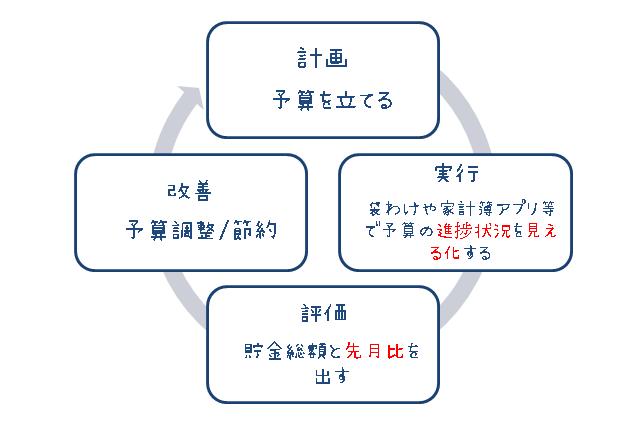 家計管理の流れ(計画・実行・評価・改善のPDCAサイクル)図解イラスト