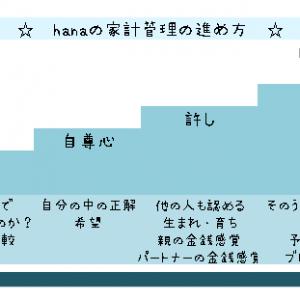家計簿は宝地図!hanaの家計管理の進め方☆あなたのストーリーを作れ☆