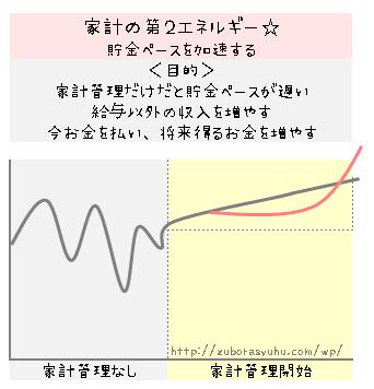 家計管理の第1エネルギー