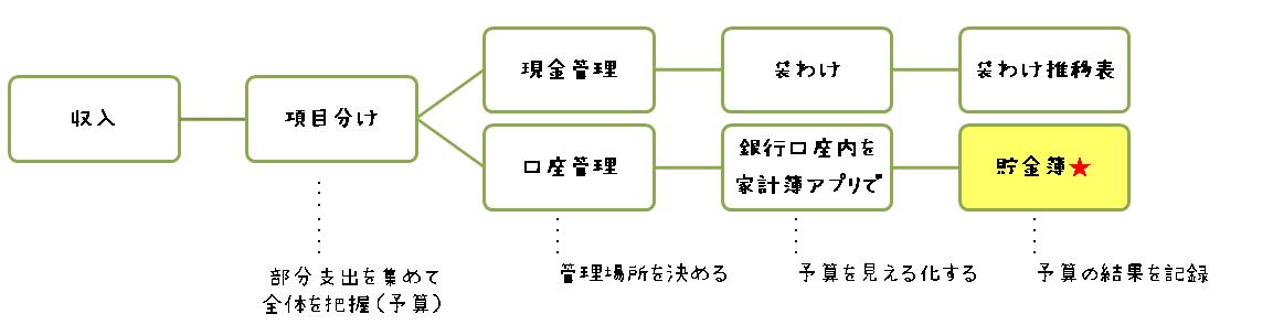 家計お金の流れを図解画像(hanaの家計簿)