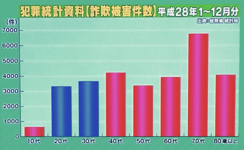 犯罪統計資料(詐欺被害者件数)平成28年1月~12月分