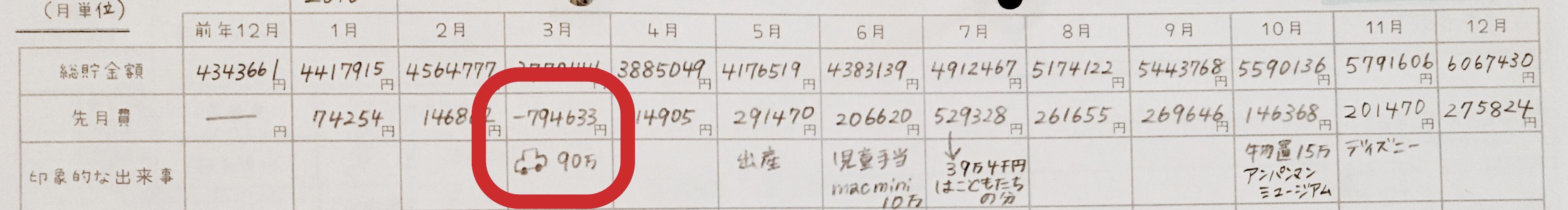 我が家の家計簿の臨時収入・支出の記入例☆
