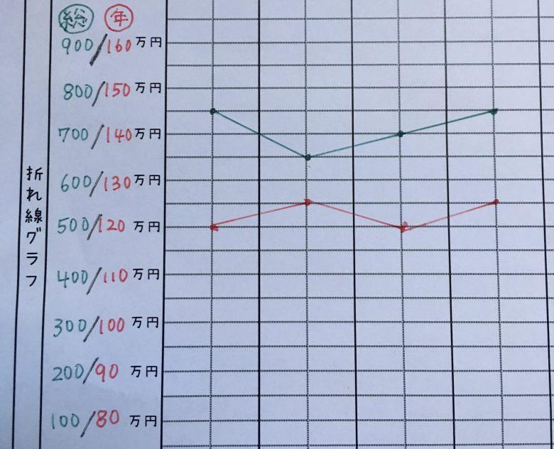 手書き家計簿グラフ例