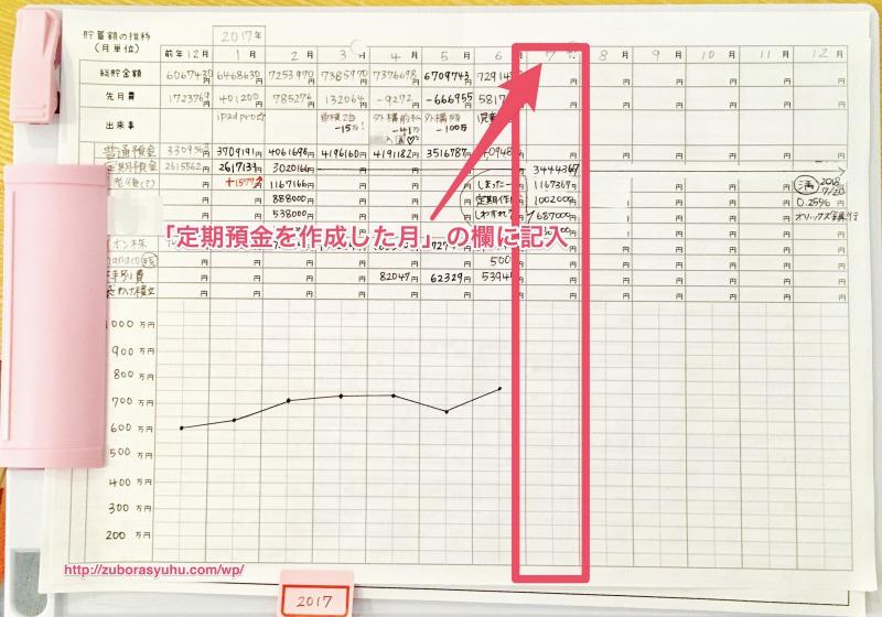 定期預金の家計簿の書き方画像