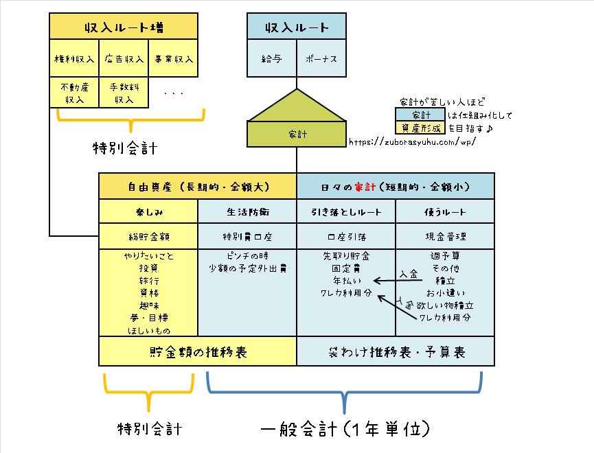 特別家計(数年・長期)の図解