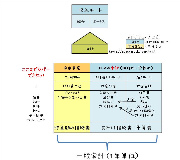 一般家計(1年単位)の図表