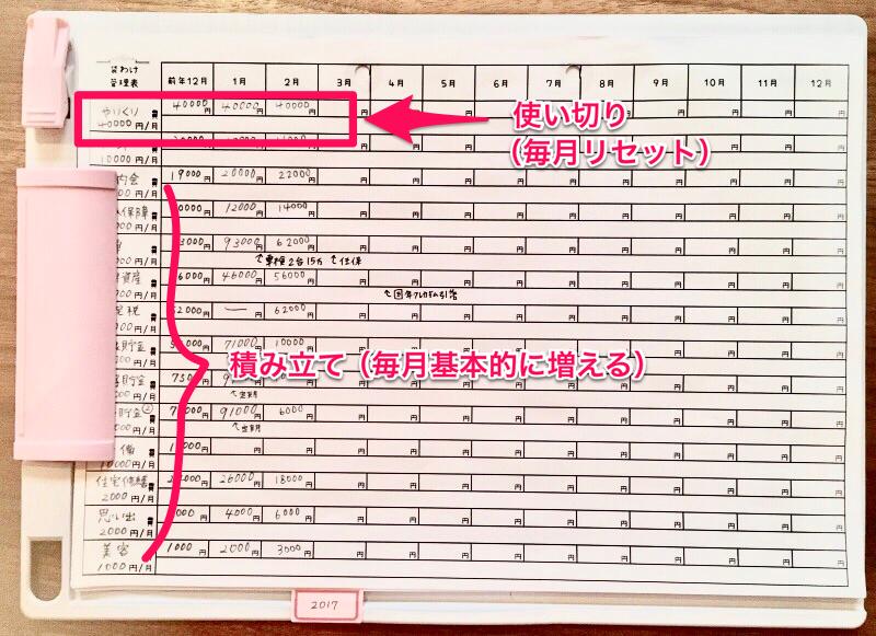 家計簿の使い切り項目と積立項目の一覧表例