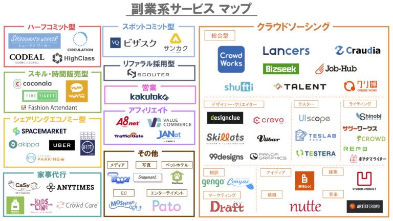 副業系サービスマップ2017