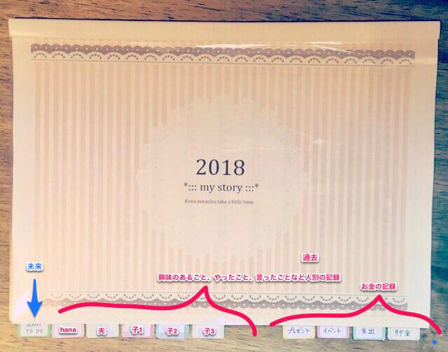 2018年1月始まり日記手帳&家計簿★イヤリーでA4で年間推移チェック
