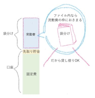 袋分けファイル内の貸し借りOKな理由は流動費と一致するからという図解画像