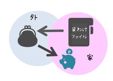 袋わけファイルの流れと仕組みの解説画像