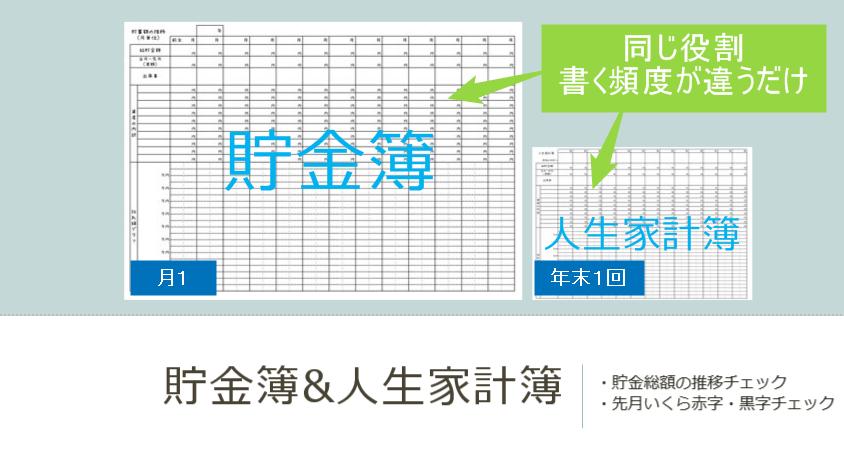 貯金簿と人生家計簿の役割・概要の説明画像