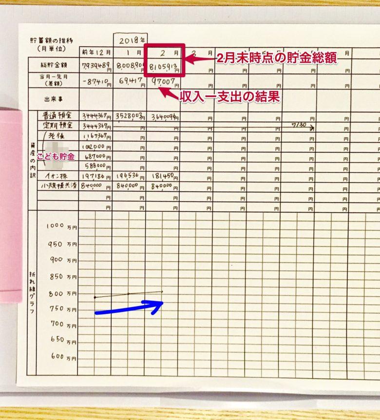 2018年2月の家計簿