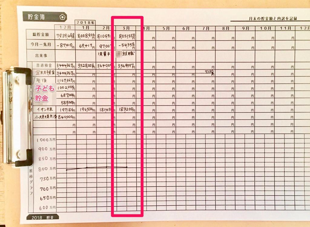 5人家族の2018年3月の家計簿赤裸々公開