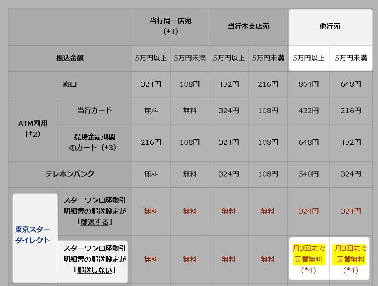 東京スターワン銀行の他行振込手数料実質無料