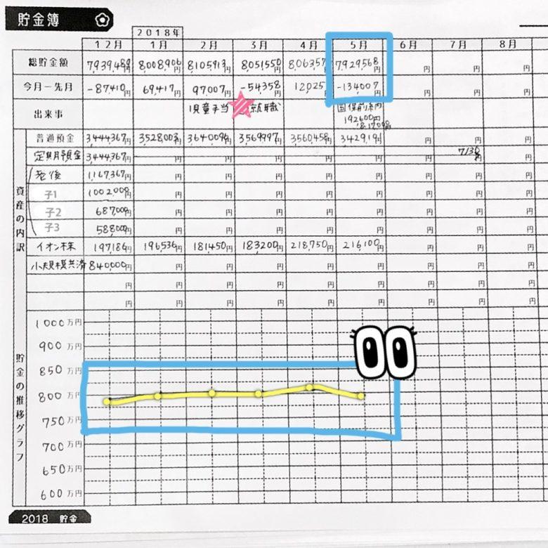 hana家2018年5月の家計簿(貯金簿)