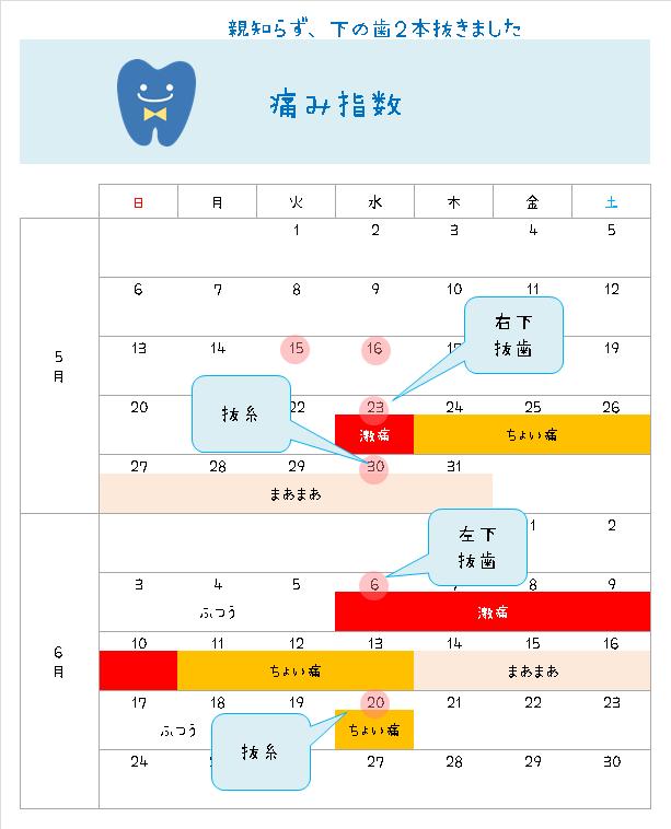 親知らずの抜歯・抜糸の痛み度指数