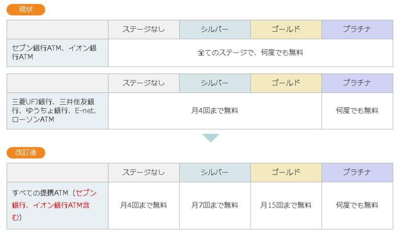 ソニー銀行ATM入出金手数料