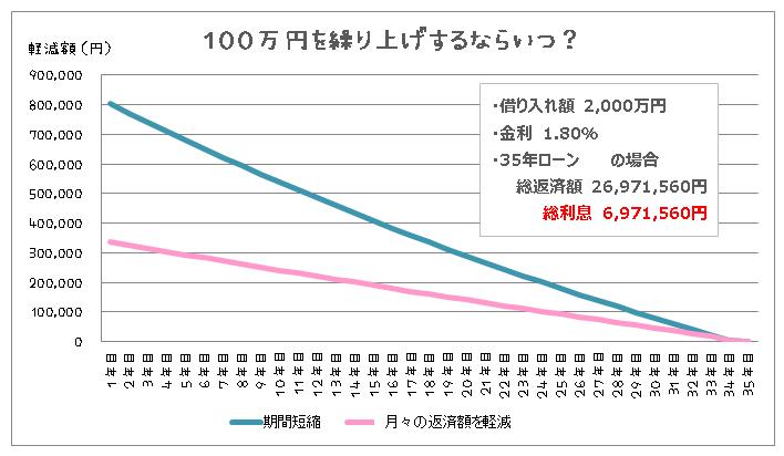 100万円を繰上げ返済するならいつ?ということを数値化したグラフ(借り入れ2,000万円、1.80%で35年借りた場合)