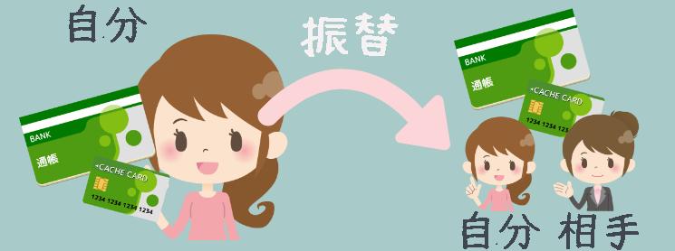 ゆうちょ振込手数料(振替)