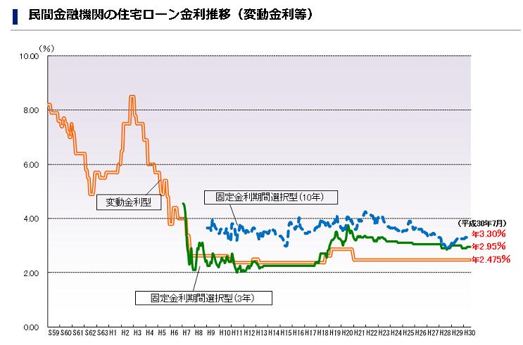 固定金利・変動金利の金利の変動グラフ