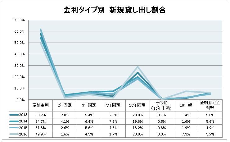 住宅ローンの金利タイプ別グラフ(変動金利・2・3・5・10年固定金利・全期間固定金利)