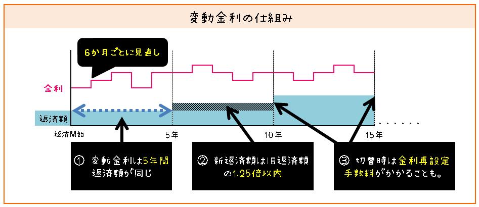 変動金利の仕組み(図解)