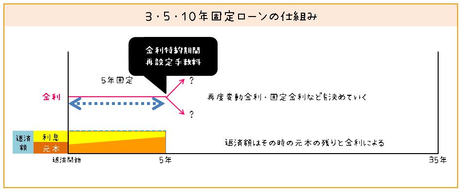 3~5年固定金利の仕組み(図解)