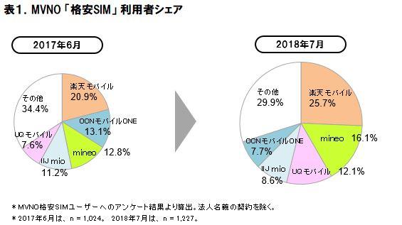 2018年 MVNO格安SIMの市場動向調査