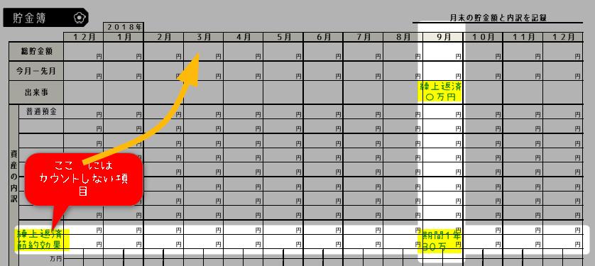 住宅ローン繰上返済の家計簿の書き方