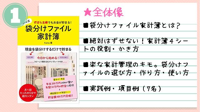 hanaの袋分けファイル家計簿第2弾!出版ご購入特典