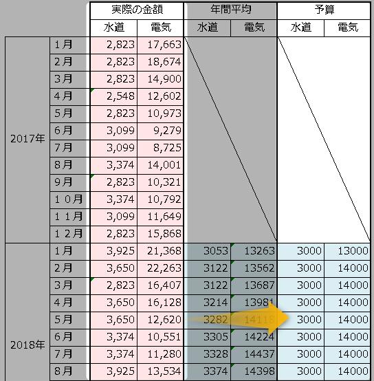 家計の水道光熱費の年間予算が簡単に分かるエクセルシート