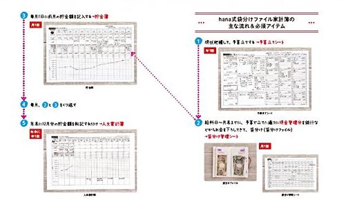 hana式家計簿の流れ