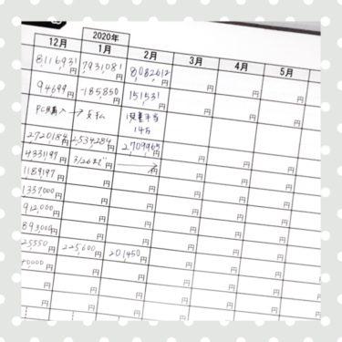 2020年2月のhana家の家計簿(貯金簿)